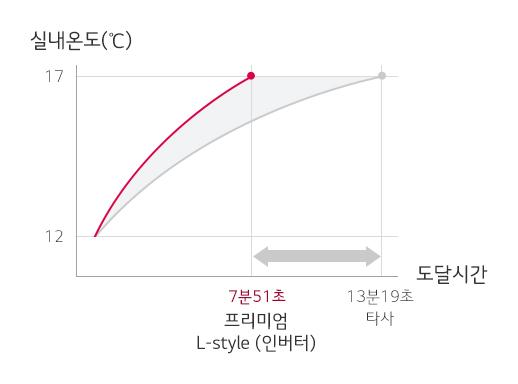 빠르게 도달하는 난방 속도, 5℃ 상승시 LG 프리미엄 L-stye(인버터) 7분 51초/타사 13분 19초