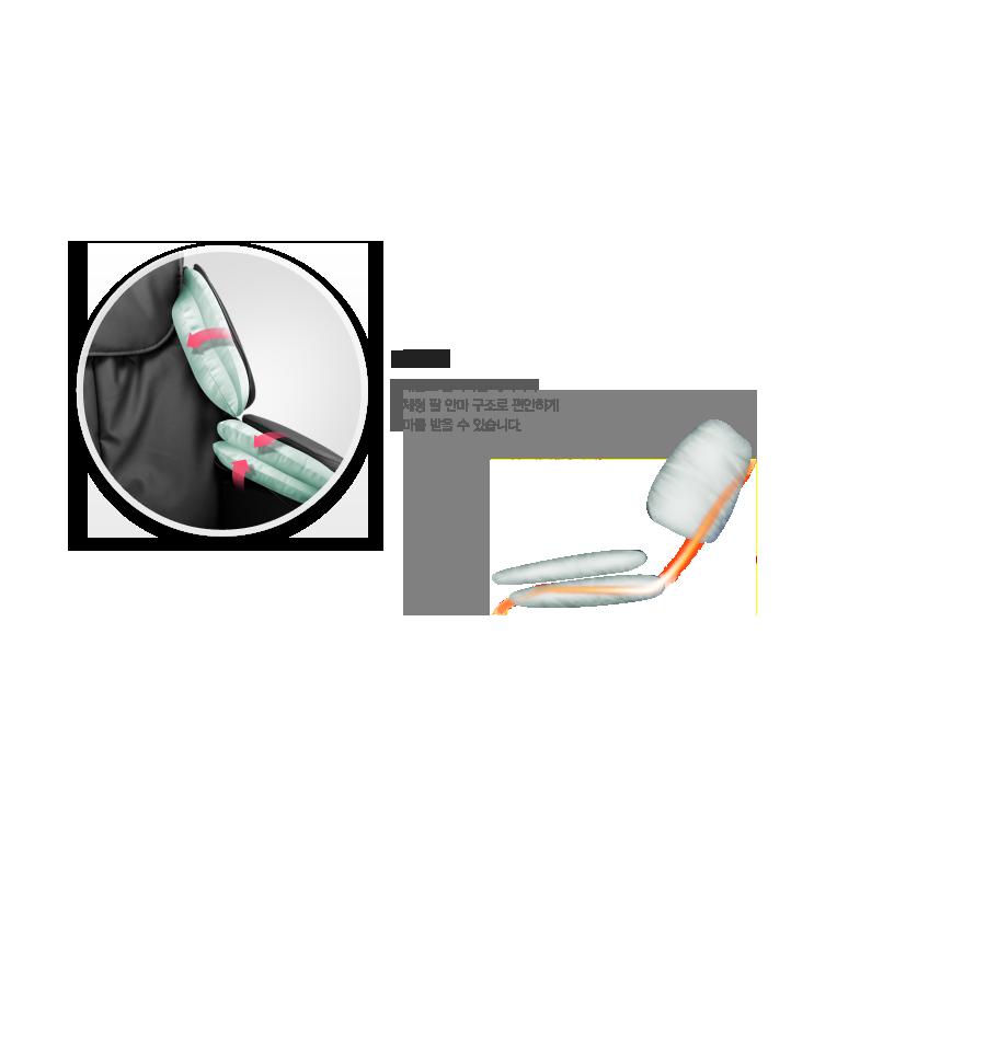부채꼴로 움직이는 에어백과 일체형 팔 안마 구조로 편안하게 안마를 받을 수 있습니다.
