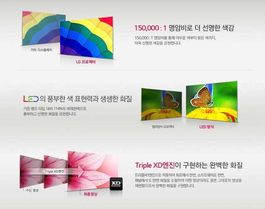 150,000 : 1 명암비로 더 선명한 색감