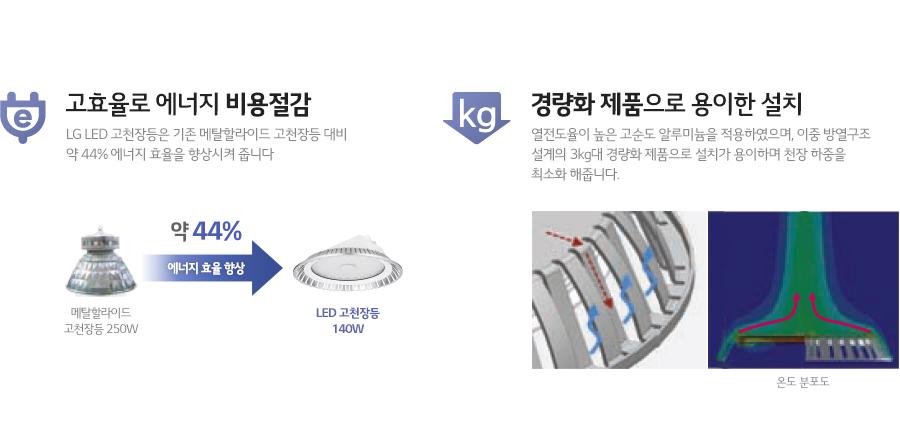 고효율로 에너지 비용절감, 경량화 제품으로 용이한 설치