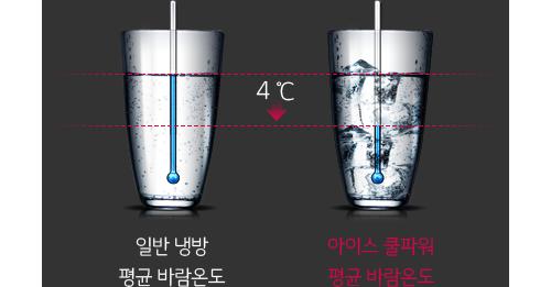 아이스 쿨파워(일반 냉방 평균 바람온도와 아이스 쿨파워 평균 바람온도 비교) 이미지