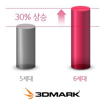 3DMARK 5세대 대비 6세대 30% 향상 이미지